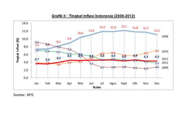 Tingkat inflasi Indonesia 2008-2012